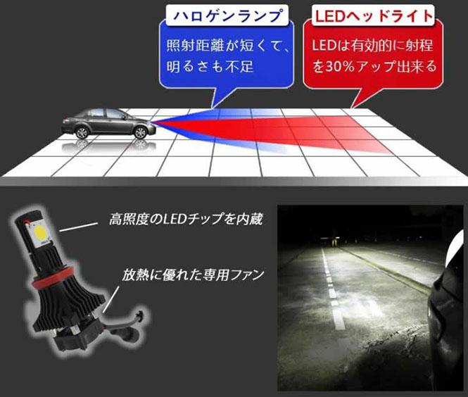 LEDヘッドライトシステム2